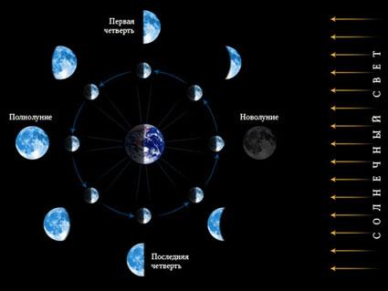 фазы луны на знакомства